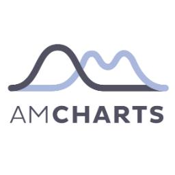 amCharts Embed for Wordpress
